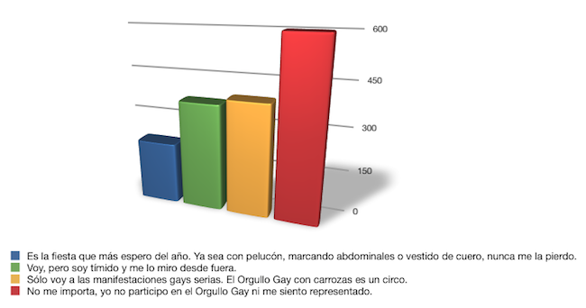 que piensas del orgullo gay