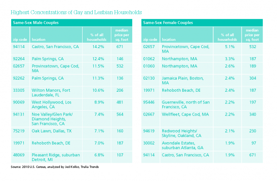 Lesbian-Geographies-graph-1-570x373