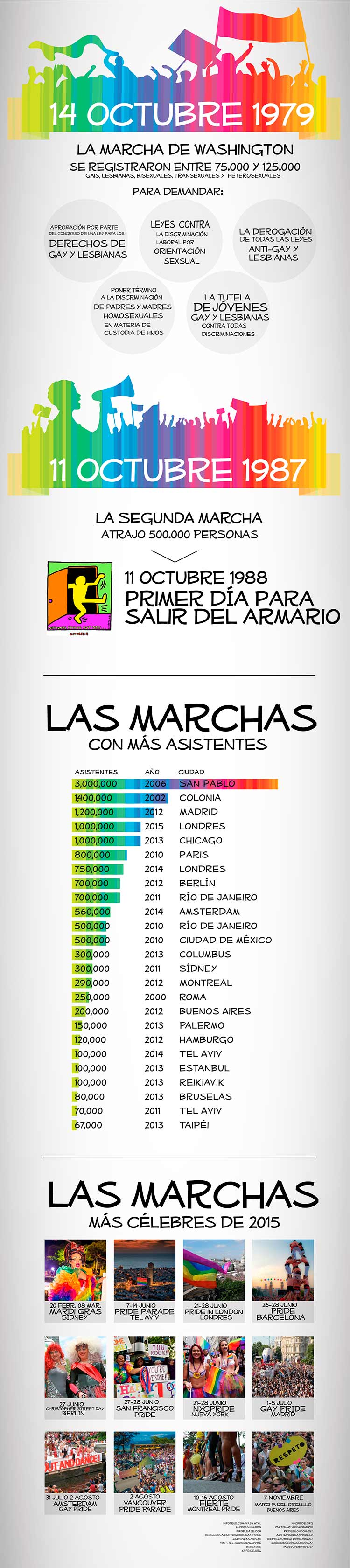 LGBT-marchas